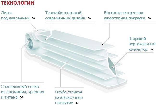 Как отличаются разные типы батарей: основные отличия биметаллических радиаторов от алюминиевых аналогов