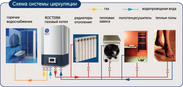 Идеальный вариант для отопления дома: одноконтурный газовый котёл, какой именно выбрать?
