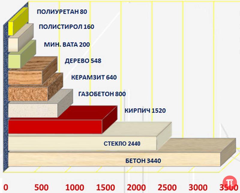 Утепление каркасного дома пенополистиролом и пенопластом: плюсы и минусы, изнутри и снаружи, утепление потолка, полов, цоколя, толщина пенопласта