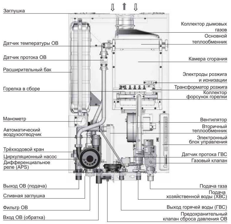 Как выбрать газовый котёл для отопления дома – подробная инструкция