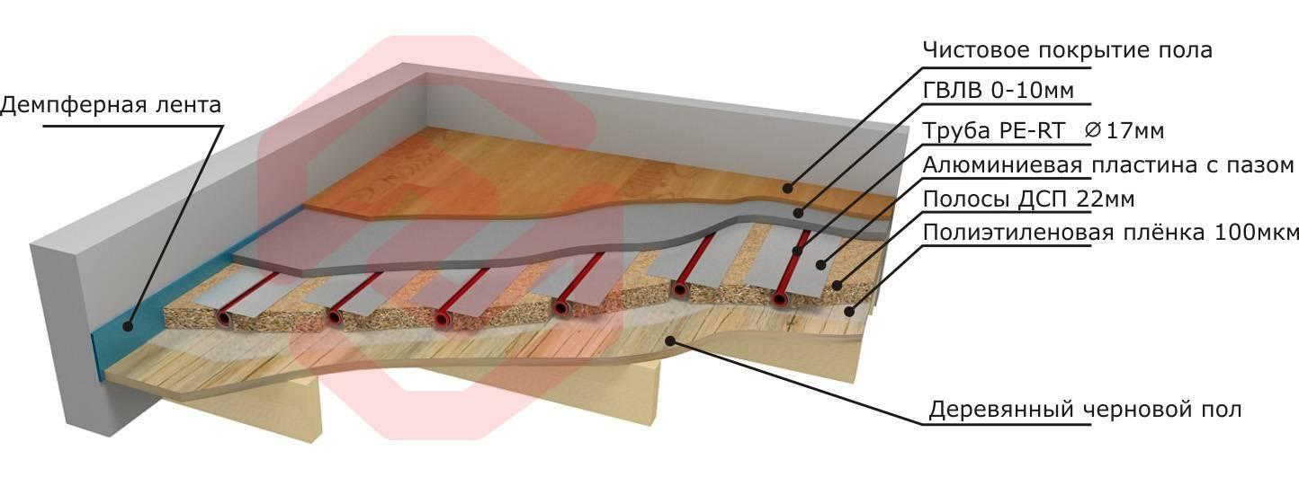 Теплый пол в каркасном доме на сваях: водяные системы обогрева