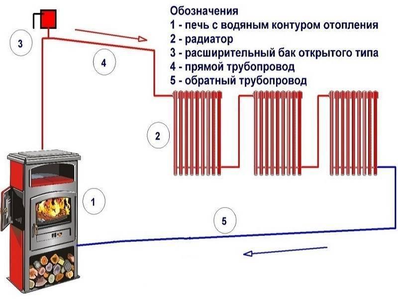 Теплый пол от отопления – как подключить к существующей системе