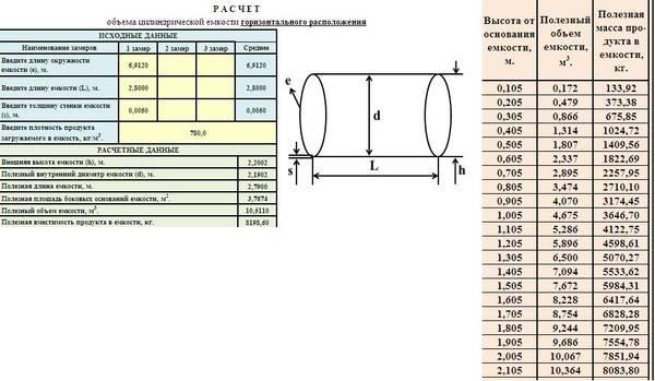 Как рассчитать объем воды внутри трубы и площадь поверхности