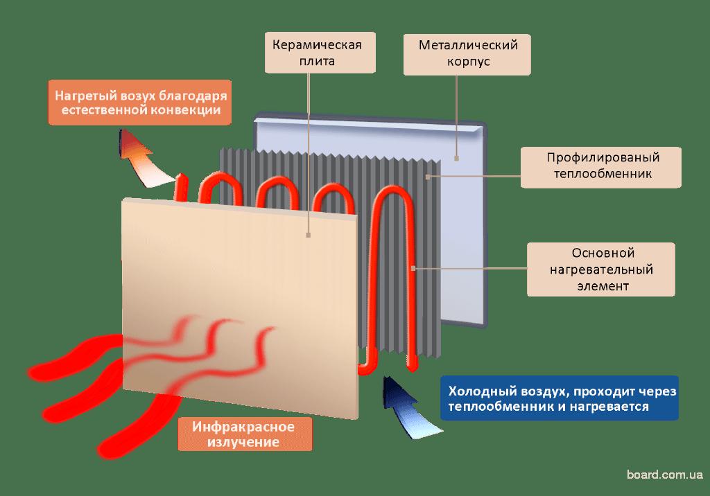 Правильность установки теплоотражающего экрана