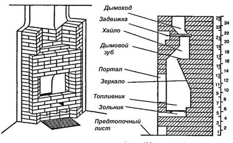 Изготовление камина своими руками из кирпича: фото, чертежи, пошаговая инструкция