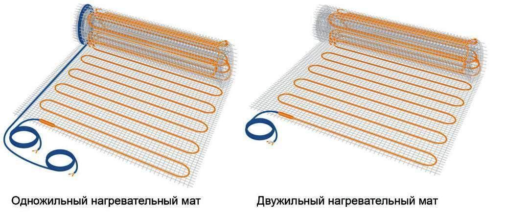 Как выбрать электрические теплые полы: преимущества перед водяным, фото, видео помощь по выбору