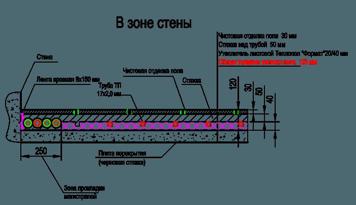 Какой слой бетонного раствора необходим для водяного теплого пола