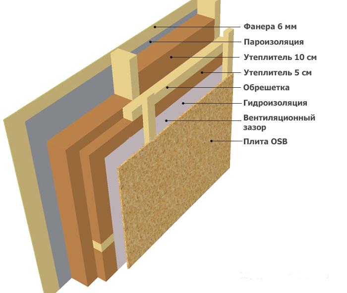 Нужна ли пароизоляция в межэтажном перекрытии деревянного дома - строим сами