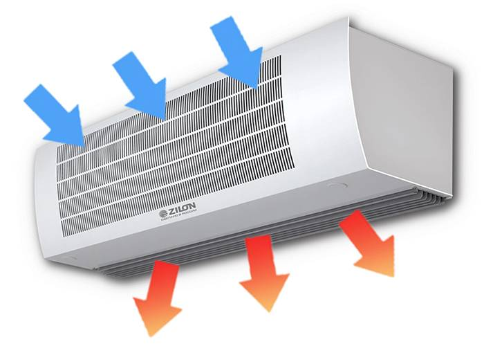 Вертикальные тепловые завесы: особенности, разновидности и установка