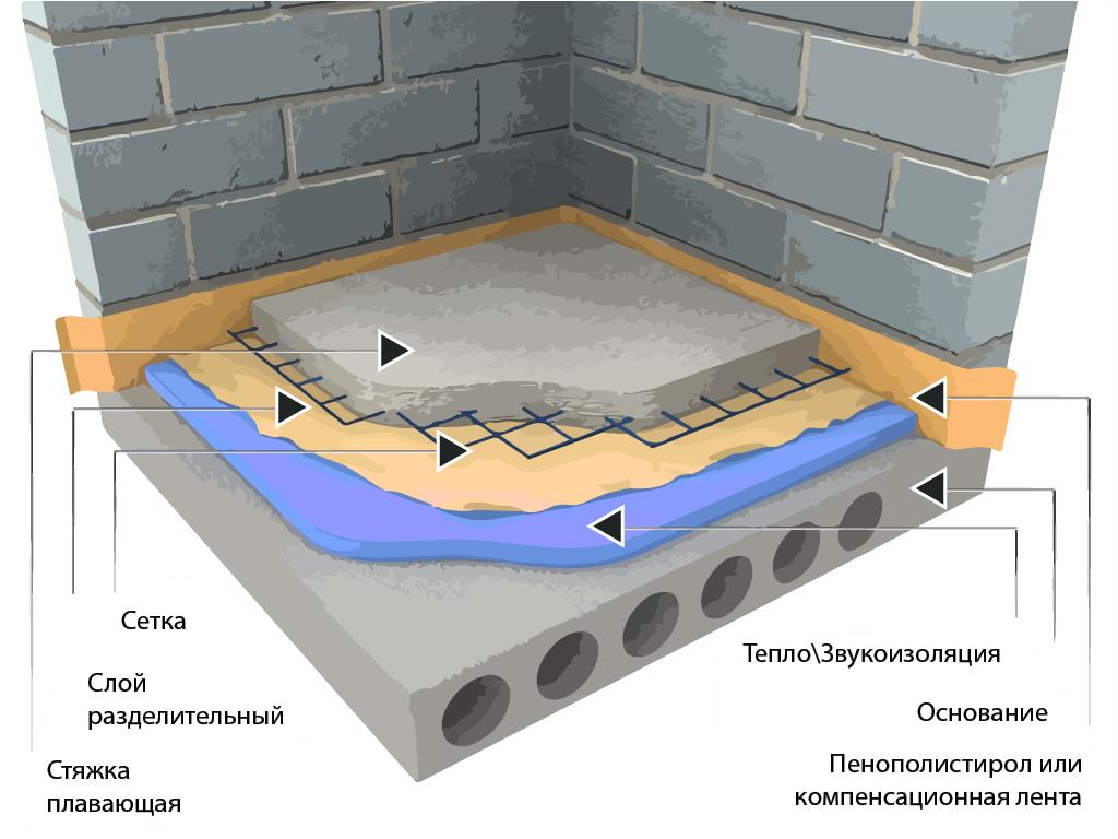 Как утеплить бетонный пол в частном доме , утепление бетонного пола первого этажа своими руками