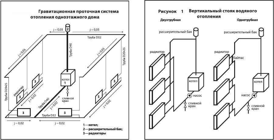 Как сделать расчет отопления частного дома – как рассчитать трубы, радиаторы, мощность котла