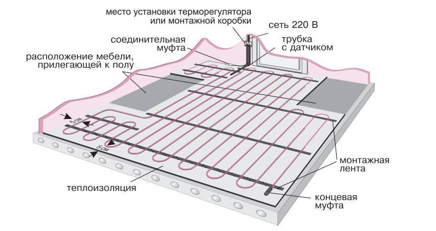 Водяной теплый пол под плитку своими руками, устройство, как уложить, технология монтажа