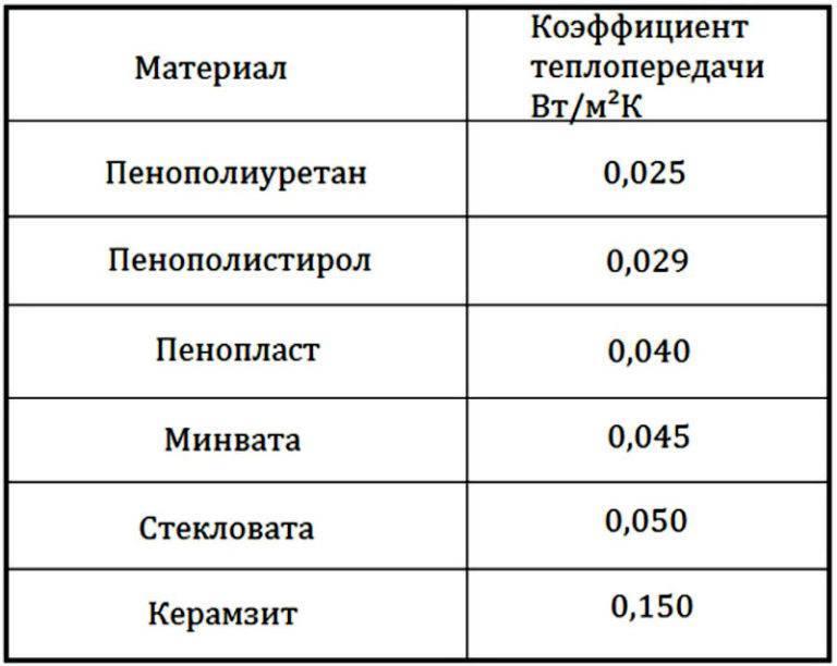 Особенности использования пенопласта как утеплителя
