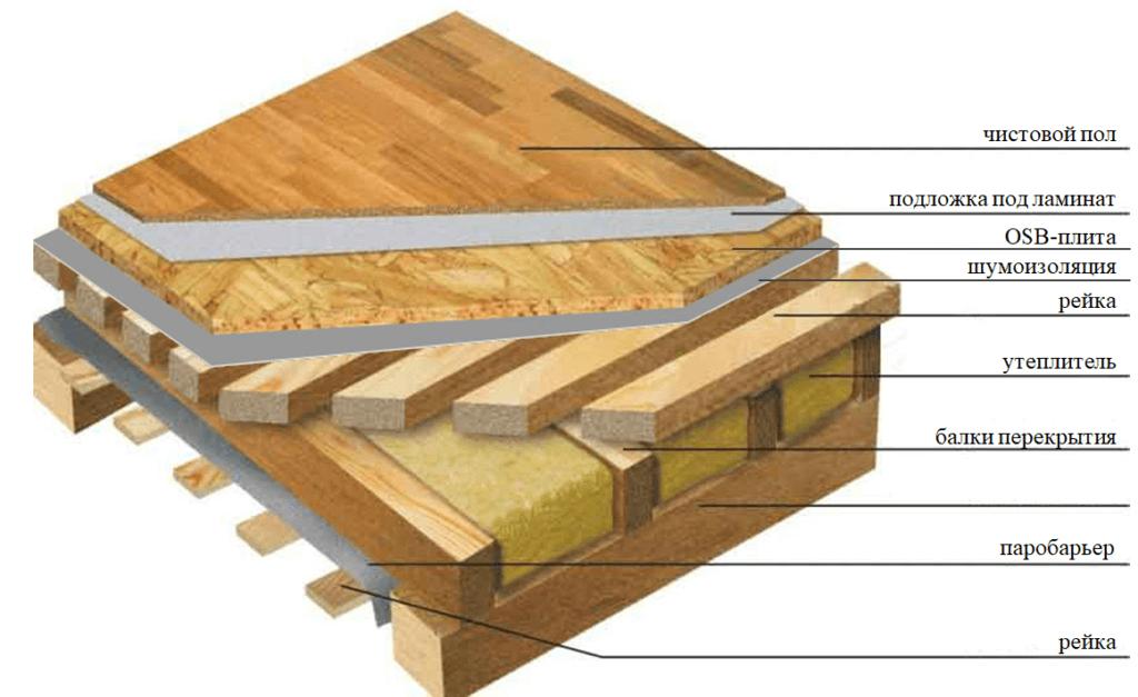 Утепление чердачных перекрытий: материалы и способы сбережения тепла в доме