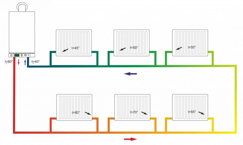 Какая система отопления лучше: однотрубная или двухтрубная