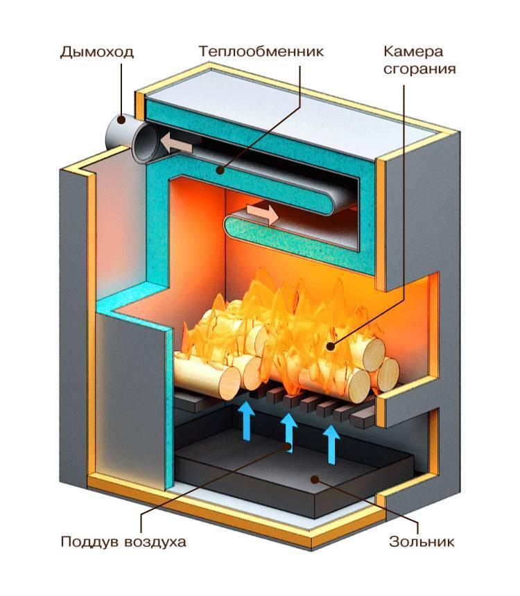 Пиролизная печь своими руками: как сделать конструкцию для длительного горения