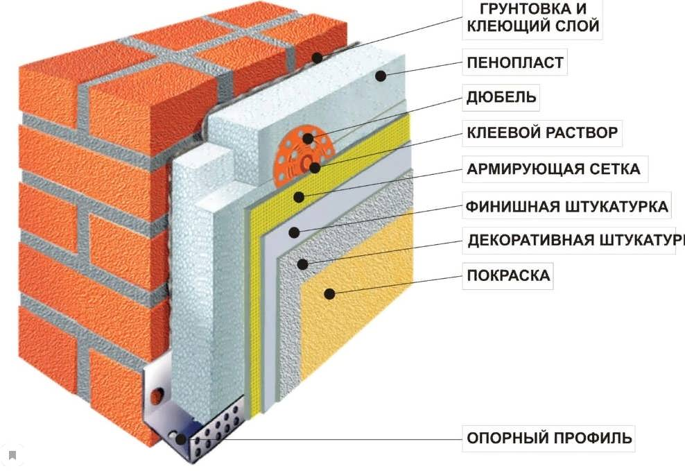 Технология утепления фасада пенопластом под штукатурку