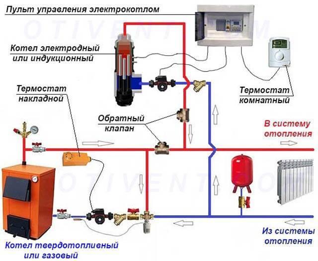 Установка электрических котлов отопления: как подобрать схему, особенности монтажа, принцип работы, устройство