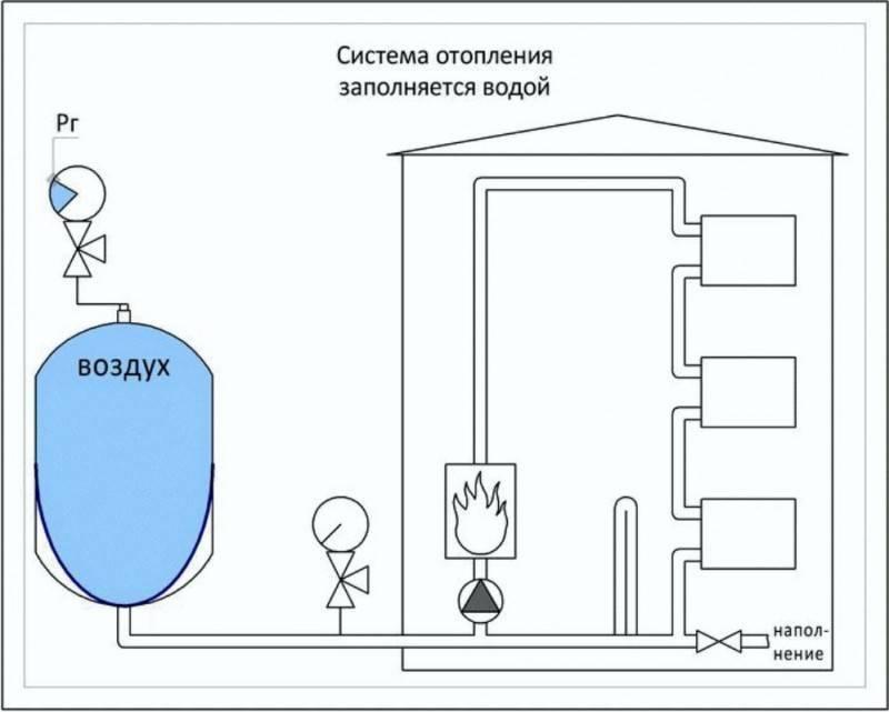 Как заполнить и запустить закрытую и открытую систему отопления в частном доме