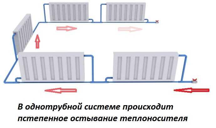 Особенности однотрубной системы отопления с принудительной циркуляцией