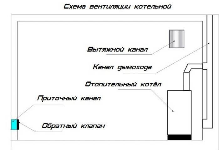Вентиляция котельной (газовой) в частном доме: вытяжка, приточная