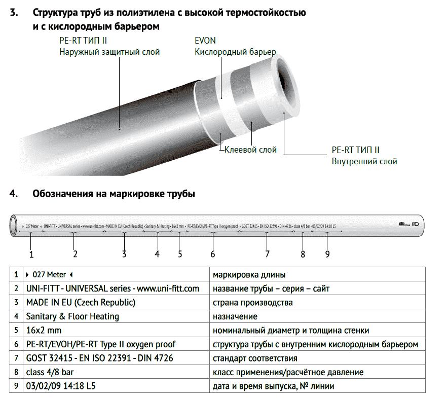 Виды и диаметры полипропиленовых труб – от выбора до монтажа