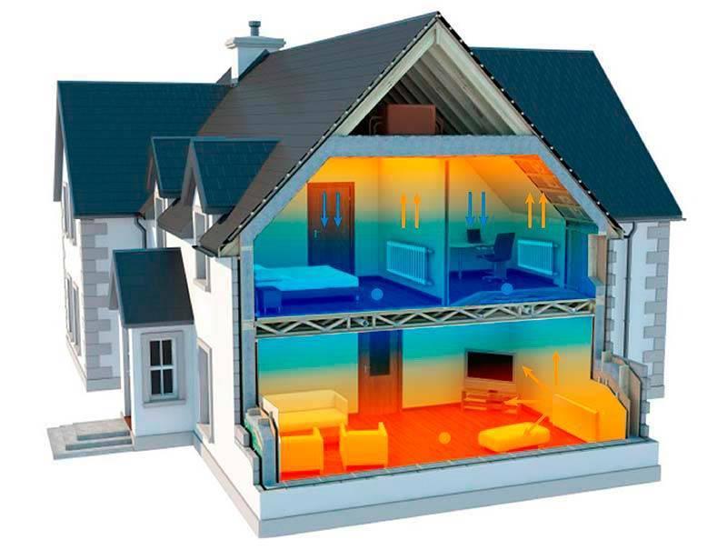 Отопление загородного дома. отработанные варианты