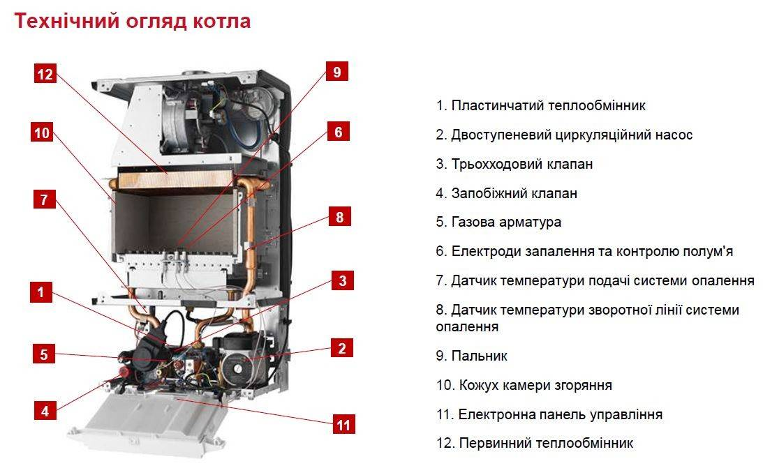 Технические характеристики газового котла гепард от протерм