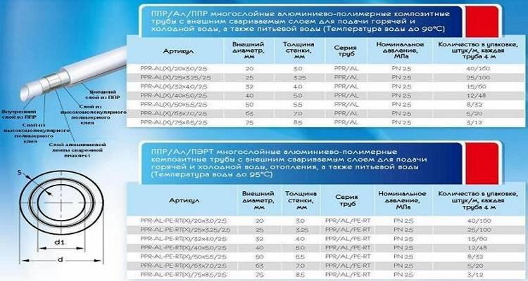 Диаметры полипропиленовых труб: таблица для водоснабжения и горячей воды и производители