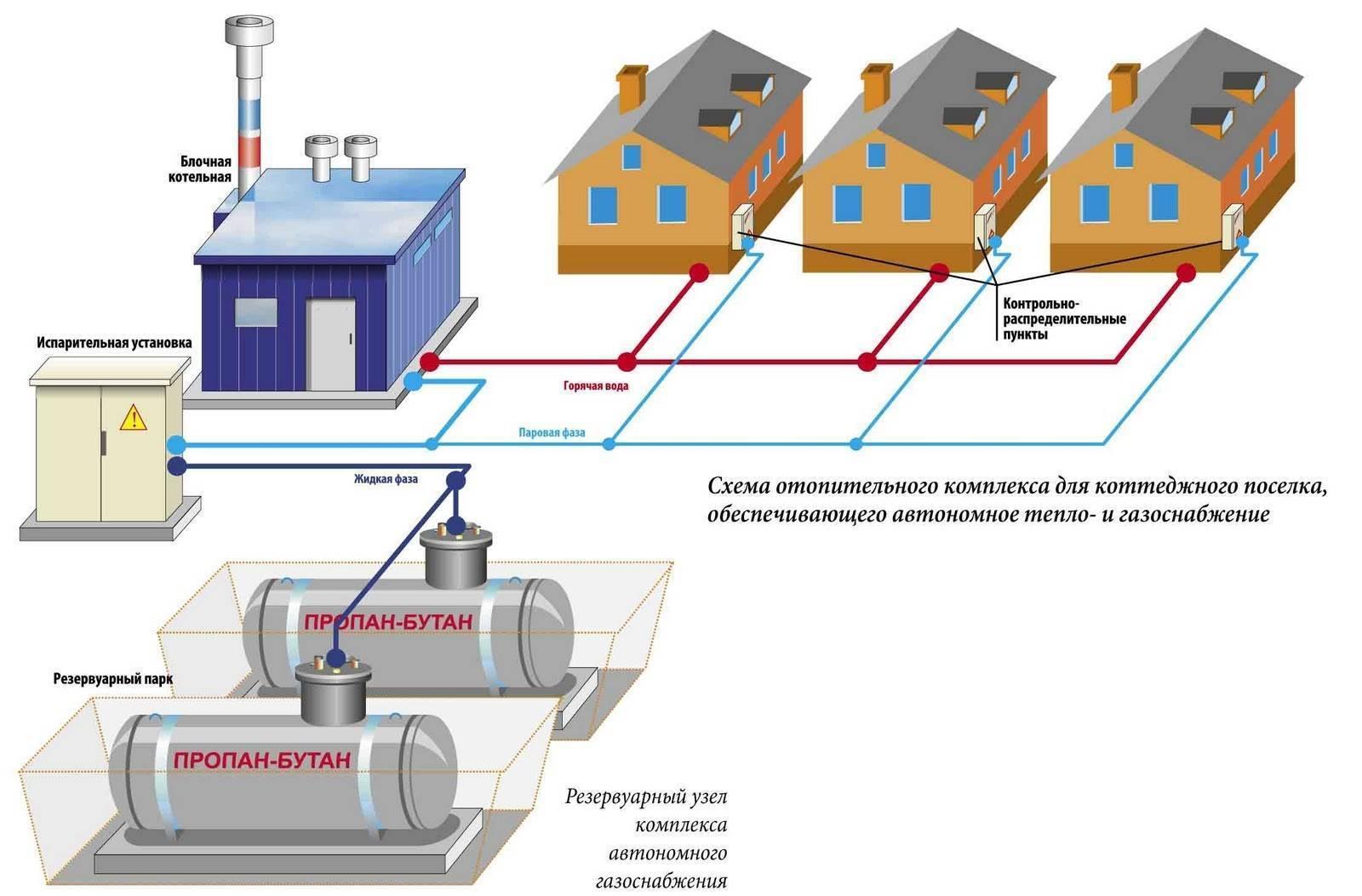 Схема системы отопления в многоквартирном доме: виды подключения в мкд, внутридомовая разводка