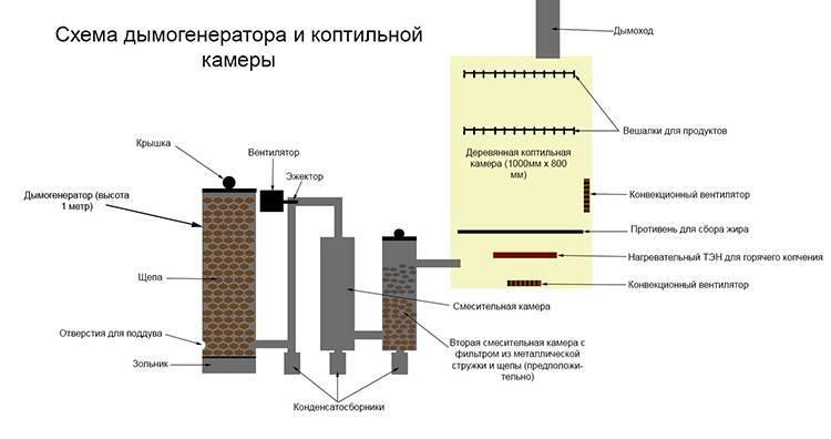 Дымогенератор для копчения: правильный шнековый без инжектора для дома с фото