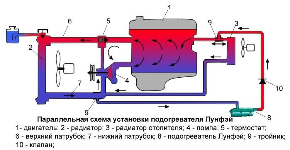 Предпусковые подогреватели дизельного двигателя