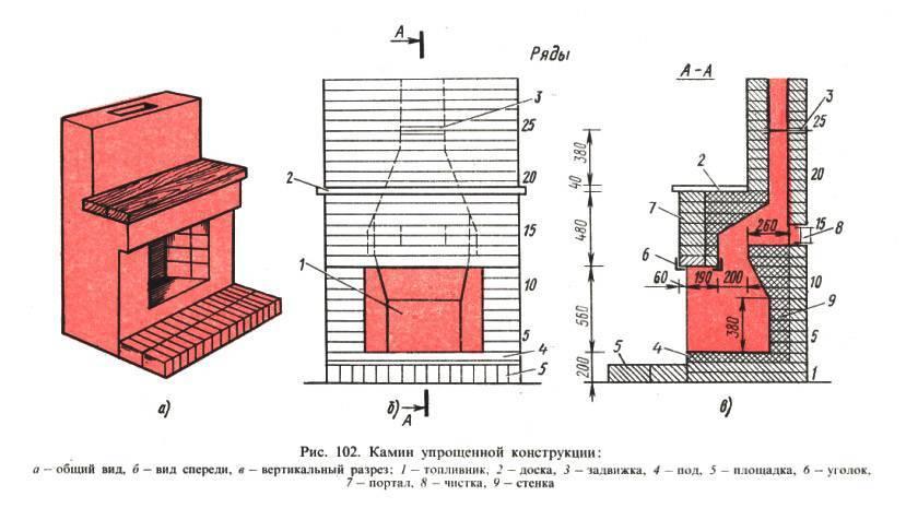Как сделать камин своими руками из кирпича – руководство, инструкция