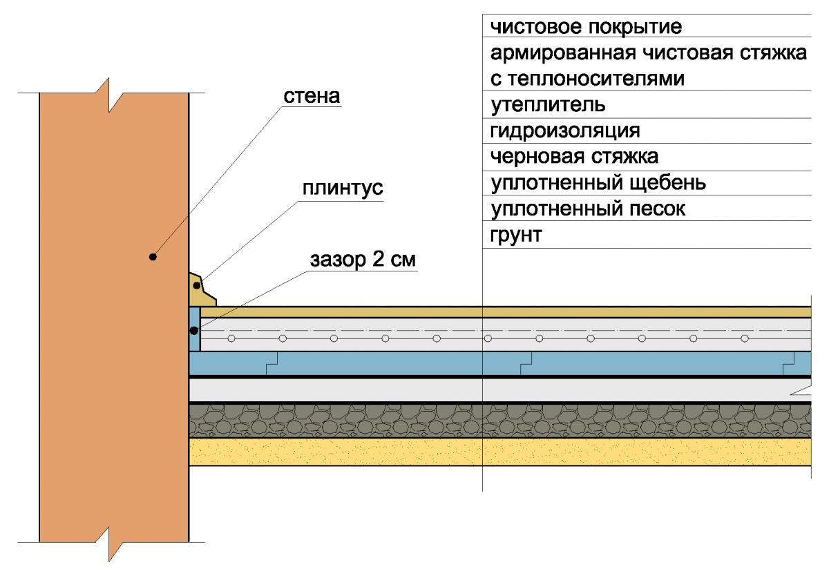 Водяной теплый пол своими руками: схема, расчет, монтаж, подключение