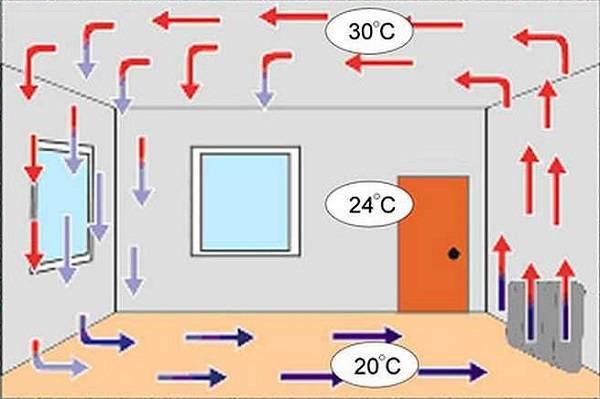 Водяные конвекторы отопления: виды, устройство, плюсы и минусы