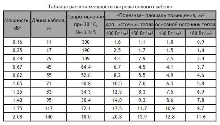 Энергопотребление теплого пола: критерии и пример расчета