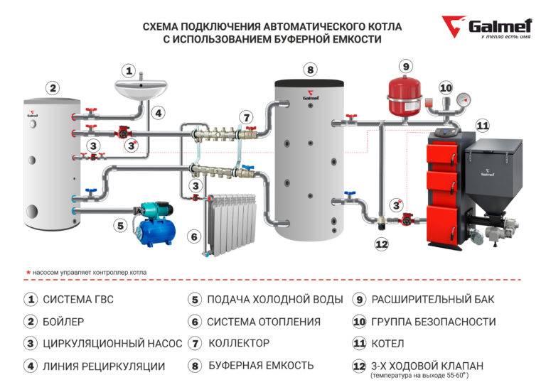 Теплоаккумулятор для системы отопления — основные преимущества. жми!