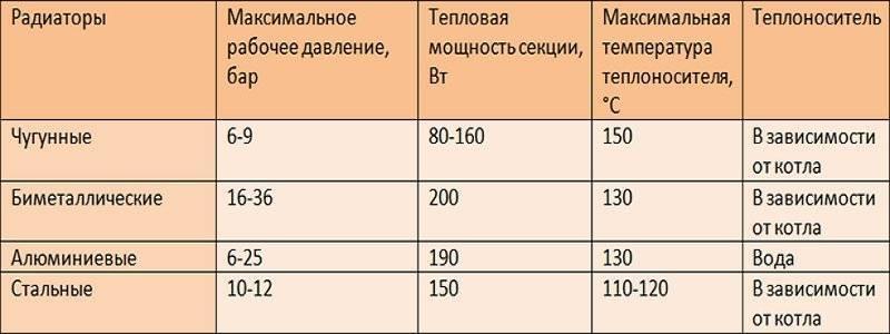 Как рассчитать необходимое количество секций радиатора отопления?