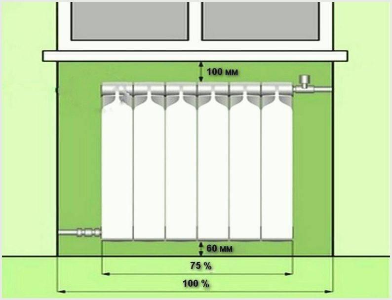 Основные нормы и рекомендации снип при монтаже отопительных систем