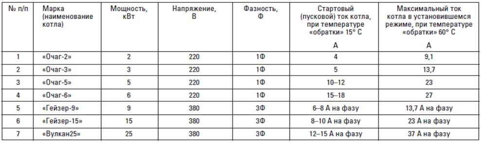 Как рассчитать мощность котла: два метода