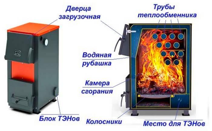 Комбинированный котел дрова – электричество для отопления дома