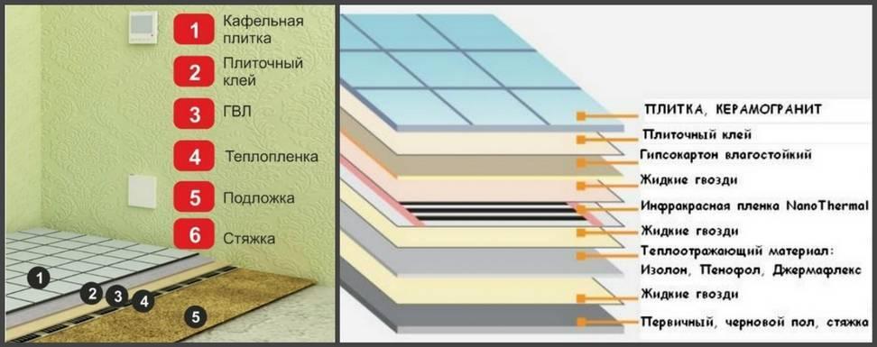 Теплый пол под ламинат на деревянный пол: инструкции по монтажу