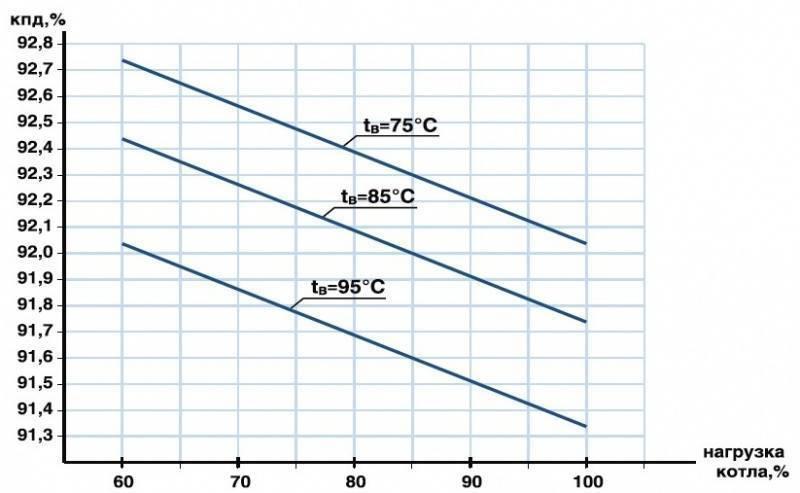 Кпд газового котла для дома - экономичные модели с высоким значением