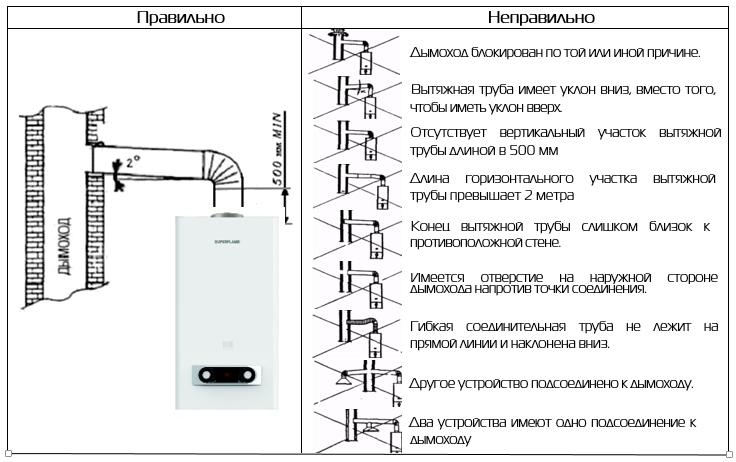 Вертикальный коаксиальный дымоход для газового котла - только ремонт своими руками в квартире: фото, видео, инструкции