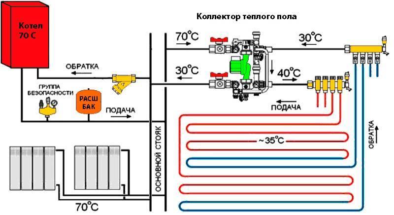 Схема отопления с теплыми полами, особенности устройства смесительного узла, гребенки, как правильно сделать соединения и разводку системы, последовательность установки, фотографии и видео
