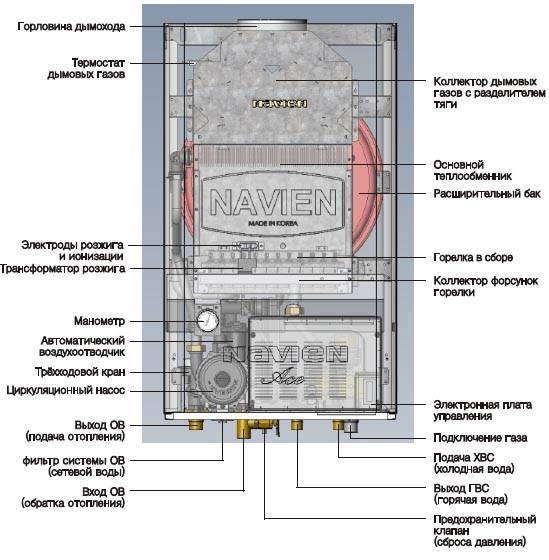 Подключение котла навьен к системе отопления
