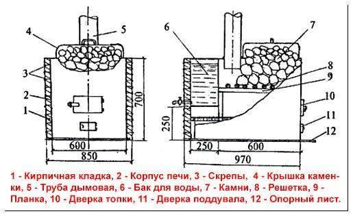 Печь для бани из трубы: тонкости изготовления