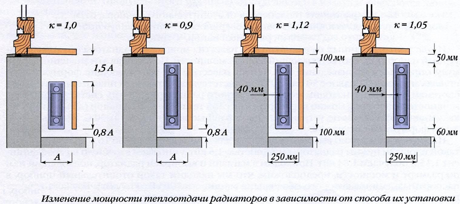 На какой высоте вешать радиаторы отопления, расстояние от батареи до подоконника