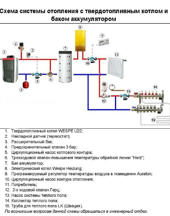 Описание схемы подключения электрокотла отопления