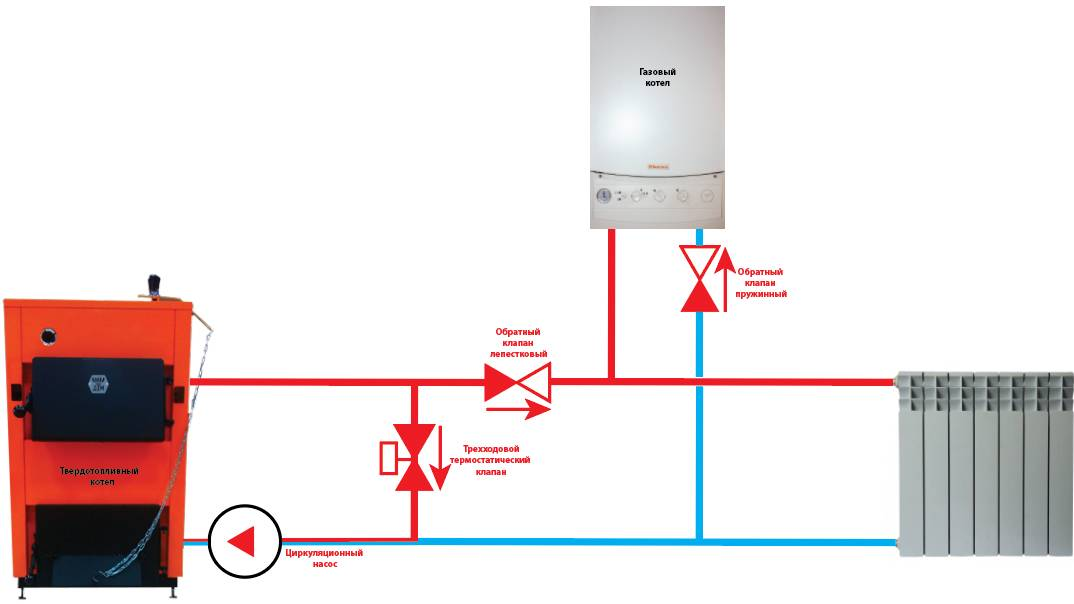 Как подключается котел газовый и твердотопливный в одном – особенности установки